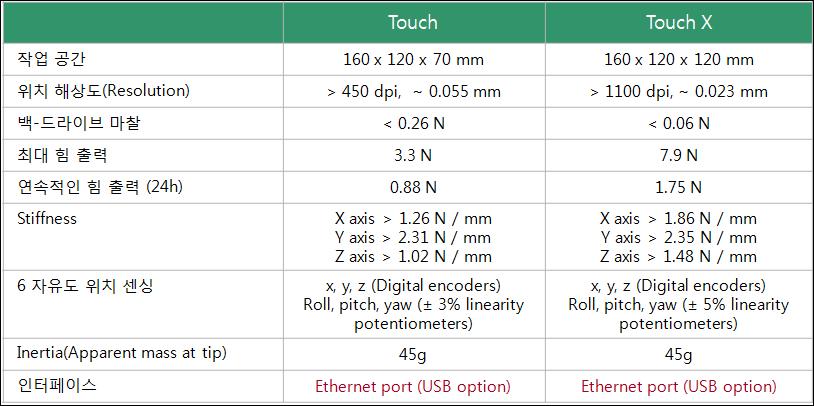 TouchVTouchX