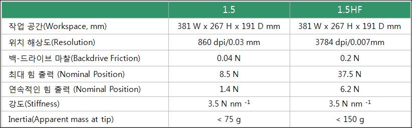 P1.5P1.5HF